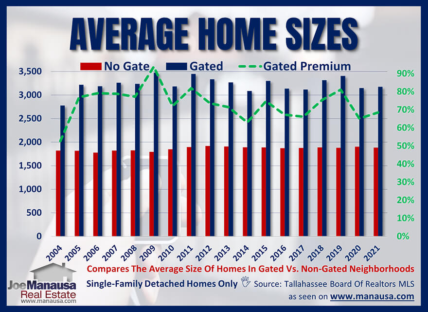 Graph of home sizes comparing gated communities to non-gated communities