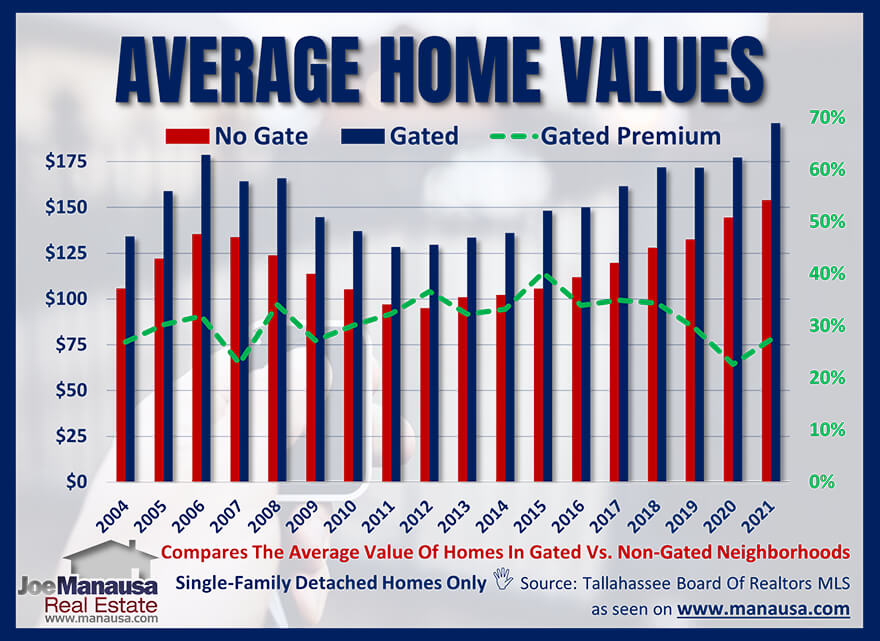 Graph of home values comparing gated communities to non-gated communities