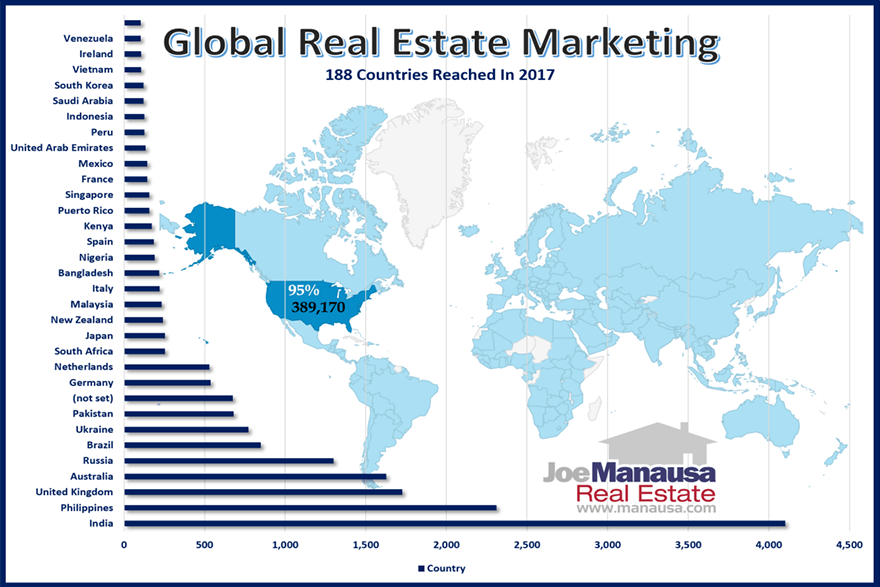 Global Real Estate Marketing - See where buyers originate from when looking at Tallahassee homes for sale
