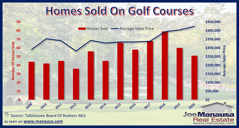 Golf Course Home Prices In Tallahassee, FL