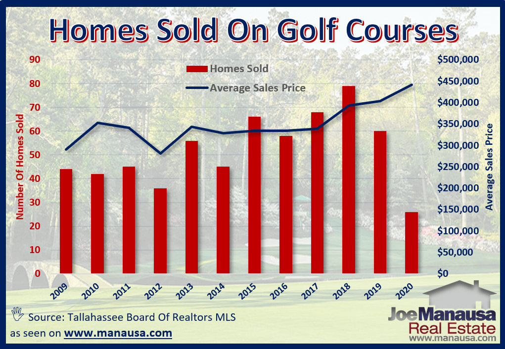 The average price of homes that sold on golf courses in Tallahassee