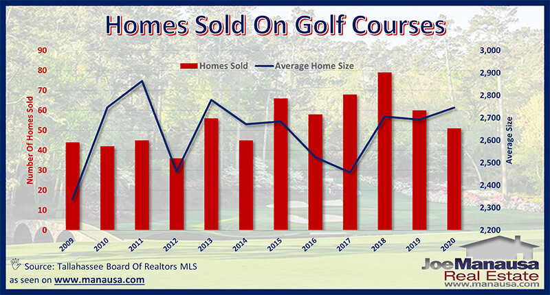 Golf Course Home Sizes In Tallahassee, Florida