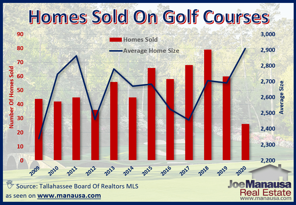 The average size of homes that sold on golf courses in Tallahassee