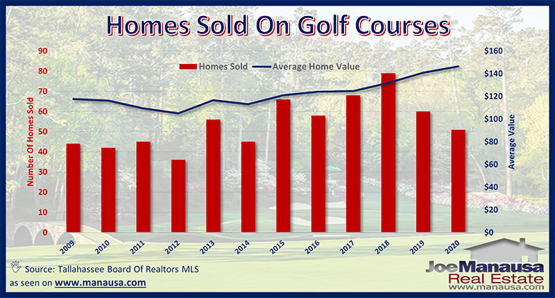 Golf Course Home Values In Tallahassee, Florida