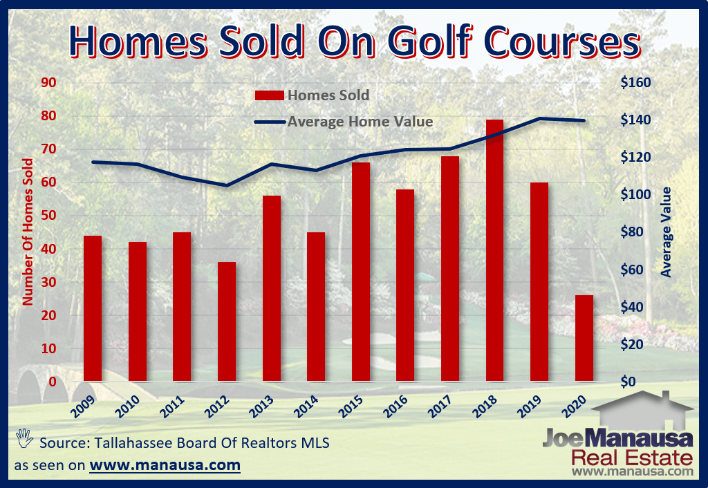 The average value of homes that sold on golf courses in Tallahassee