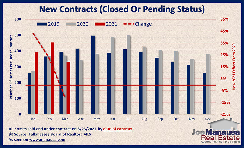 Graph shows the homes sold and under-contract in March 2021