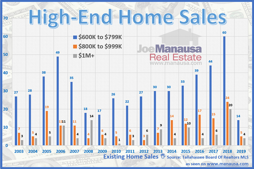 High End Home Sales Report For Tallahassee, Florida
