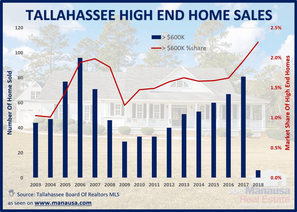 Tallahassee High End Home Sales Are Strong In 2018