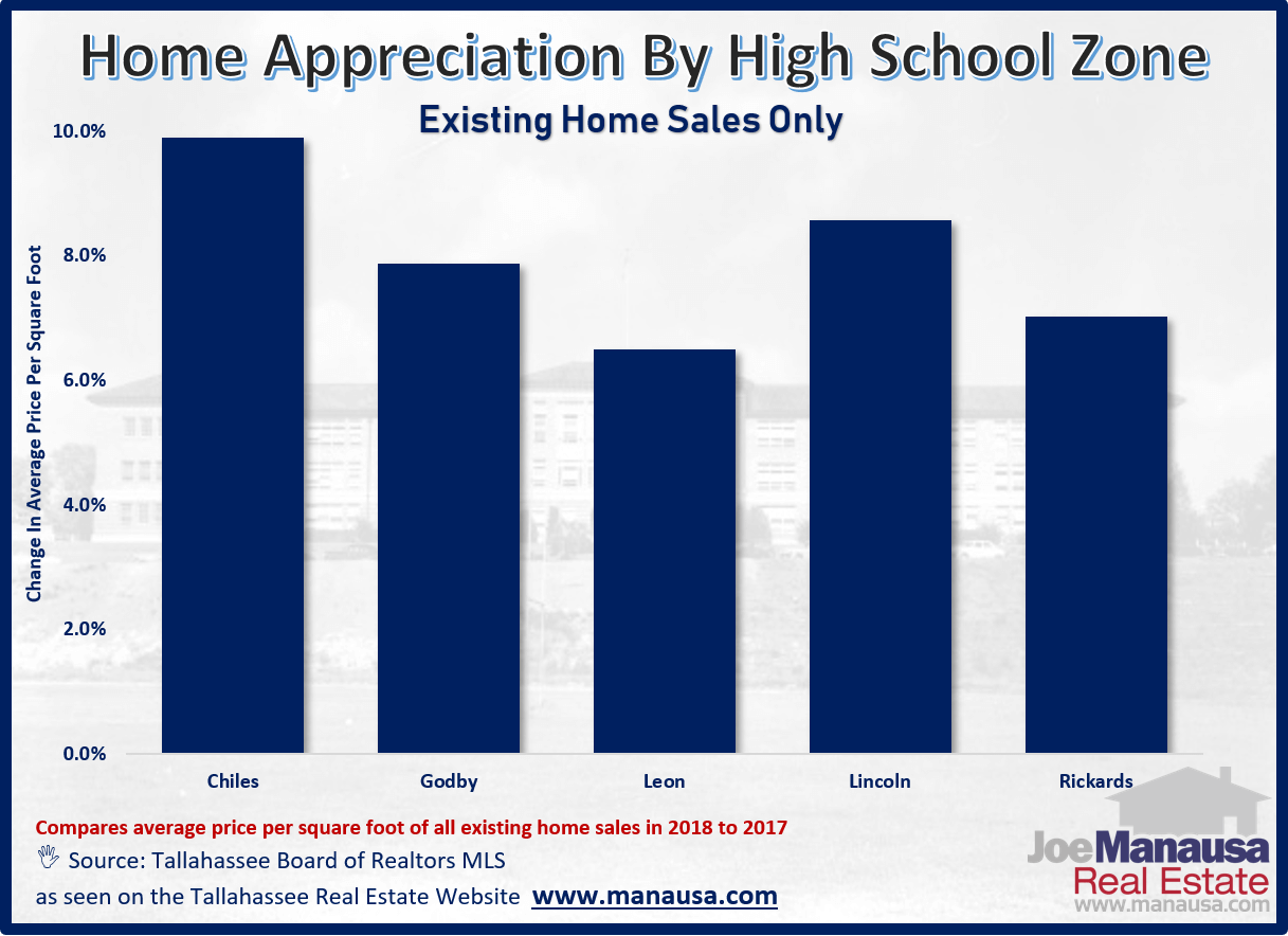 Real estate appreciation rates by high school zones in Tallahassee, Florida