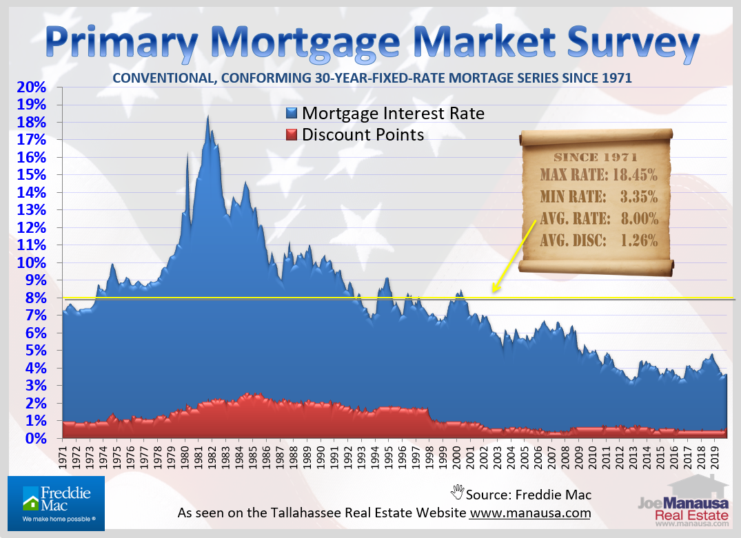Historic mortgage rates going back to 1971 - today's rates are very, very close to the lowest they have ever been