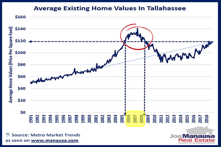 Today's home values are on the rise, but how do they compare with values in the past?