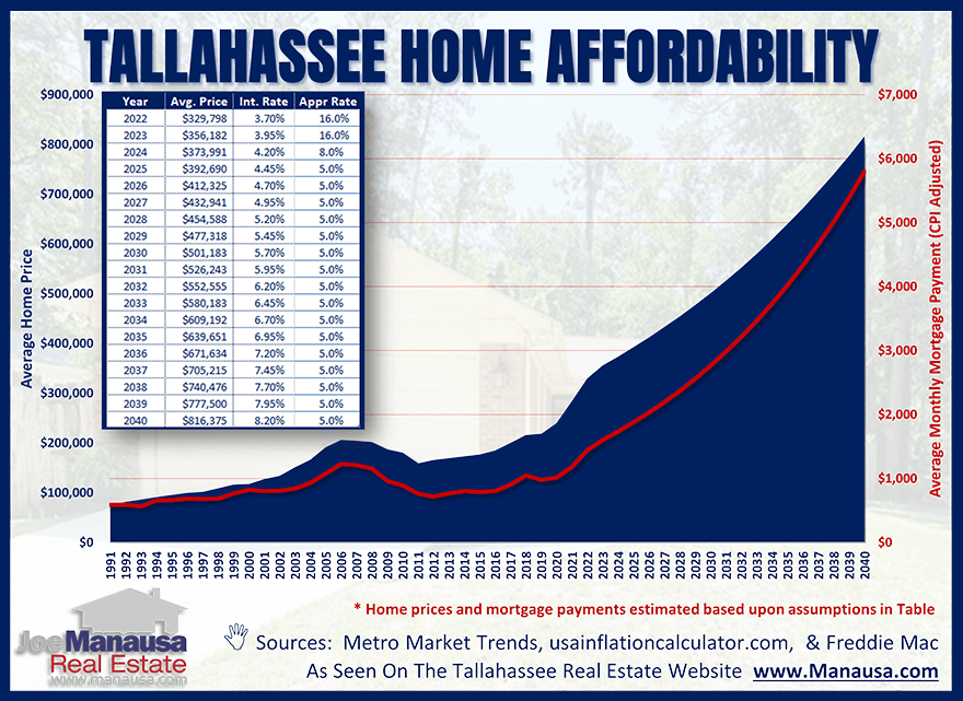 A realistic forecast for the future home prices and mortgage payments Tallahassee homebuyers will face