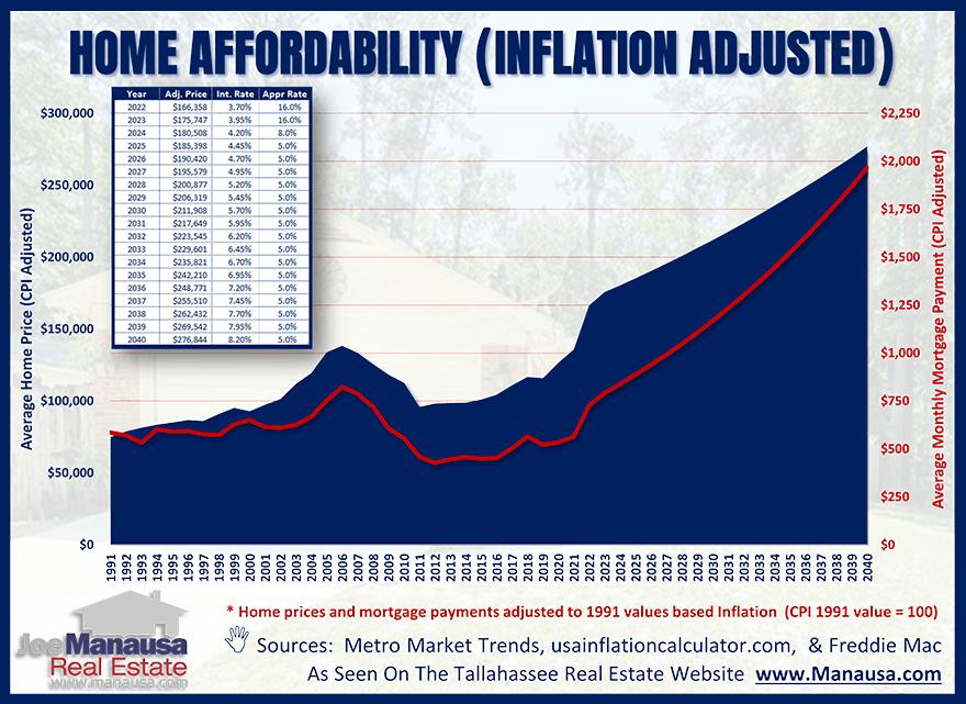 Inflation adjusted home affordability forecast July 2021