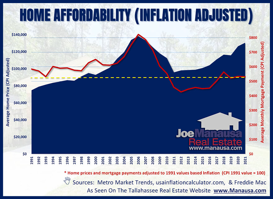 Inflation-adjusted home affordability 1991 to 2021
