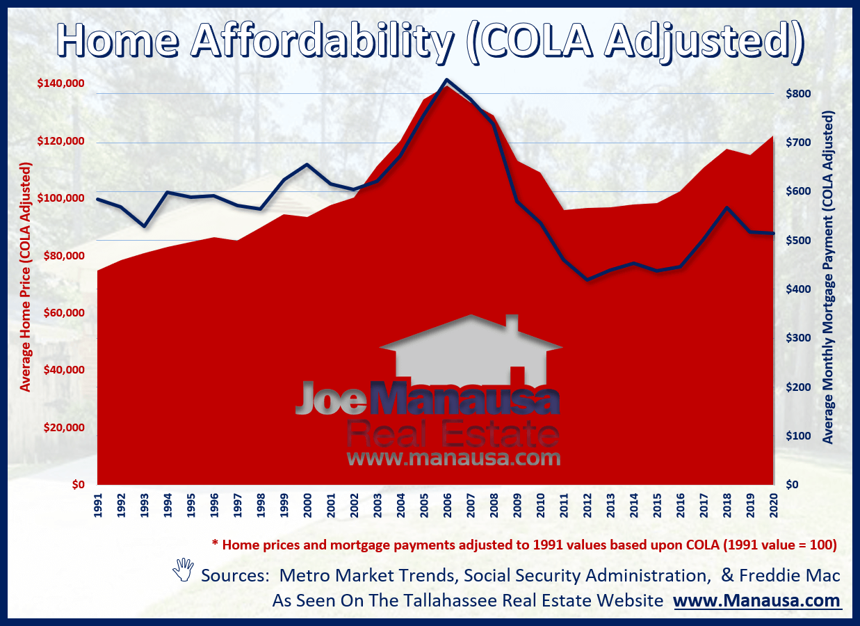 A thirty-year view of home affordability in Tallahassee