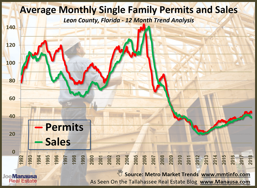 Leon County building permits graphed against new home sales