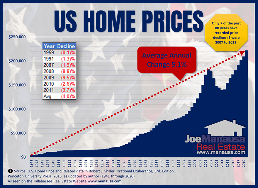 80-year history of US home prices graphed