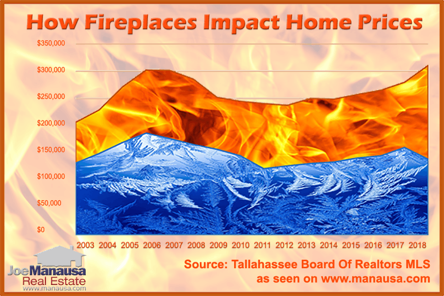 The average price of homes each year, segmented by whether or not they contain fireplaces