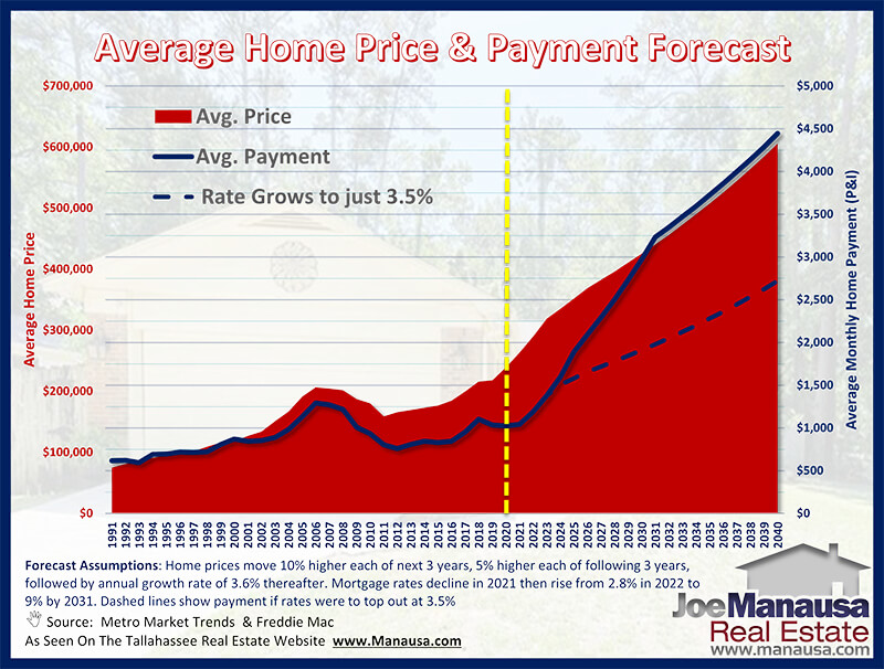 Forecast of future home prices and the monthly mortgage payment buyers will carry