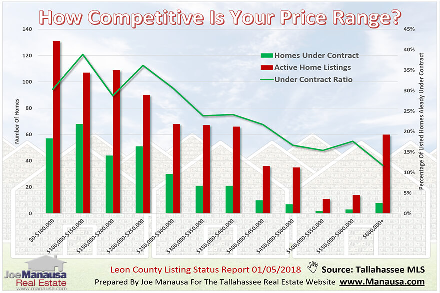 One way to measure the competitiveness of each price range is to calculate the ratio of homes under contract to all homes listed for sale
