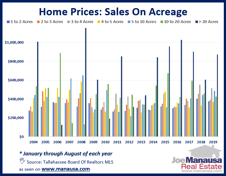 What are the prices of homes on acreage in Tallahassee?