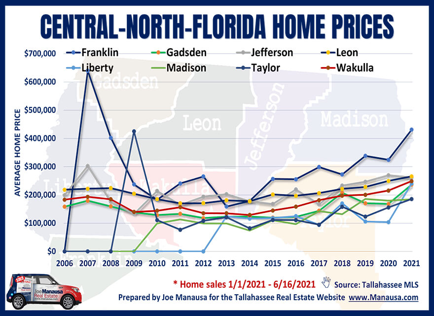 Graph Of Average Home Prices In Central-North Florida