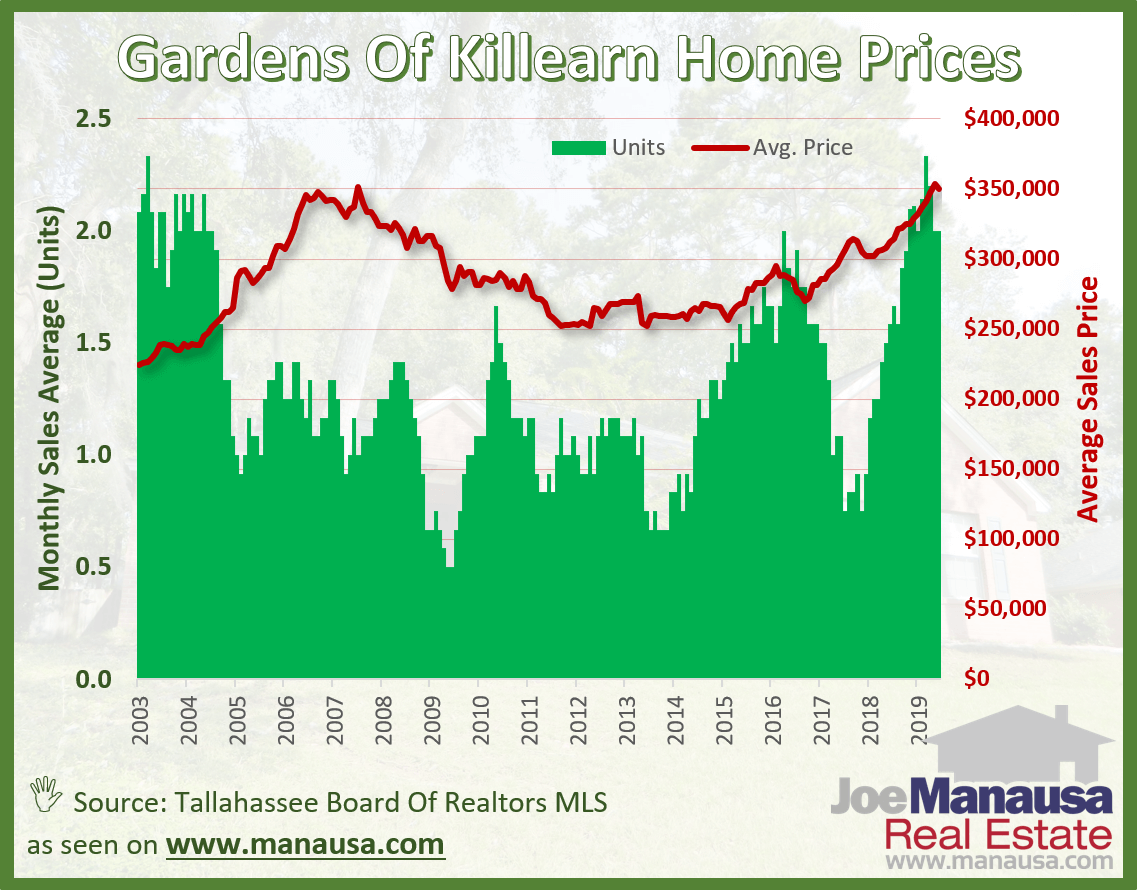 The average home price in the Gardens of Killearn over the past year has been $350K