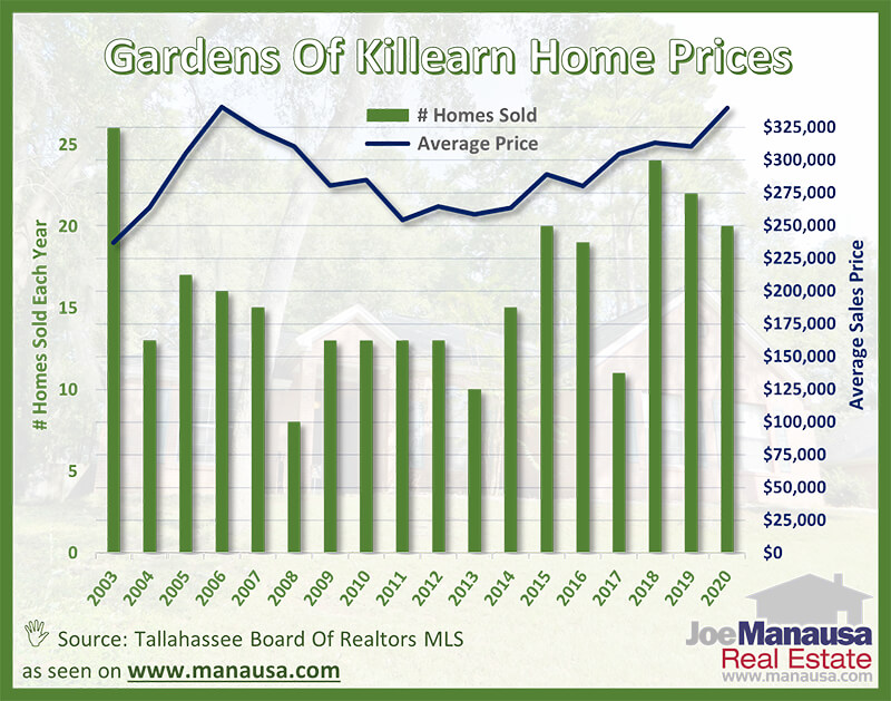 Gardens of Killearn Average Home Price Graph October 2020
