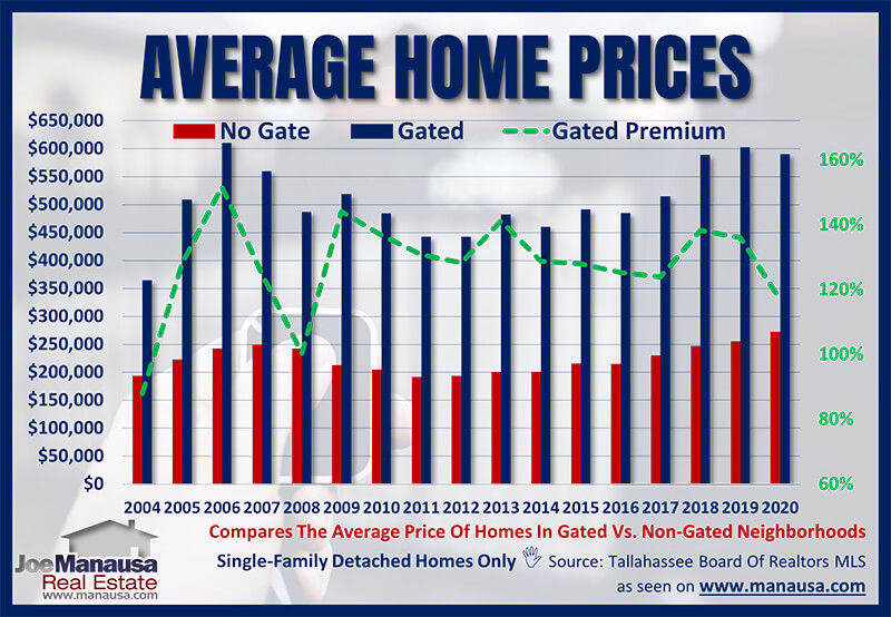 Average home price in a gated community in Tallahassee