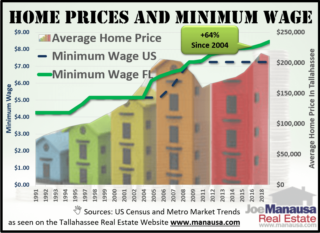 Measurement of home prices and minimum wage over the years