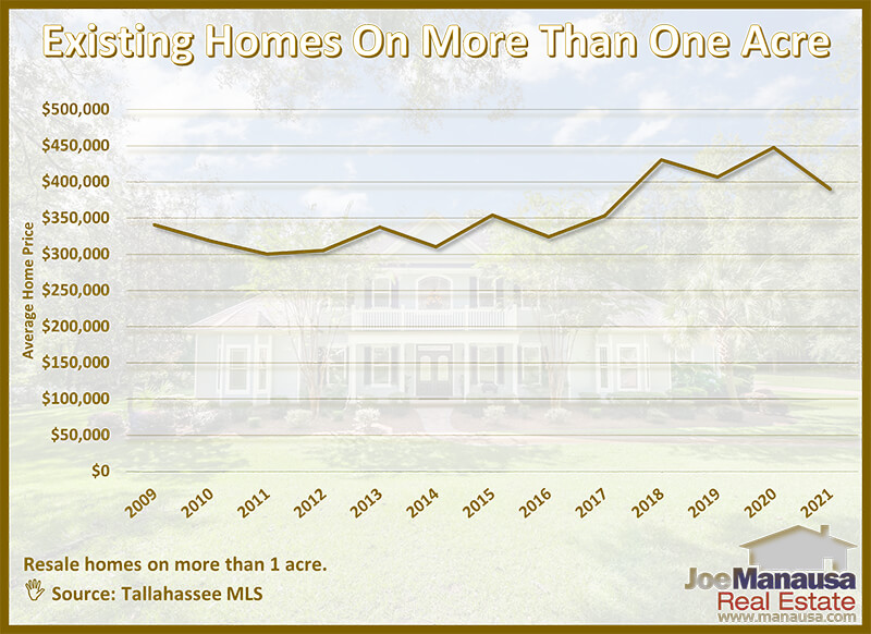Graph showing average price of homes on acreage each year