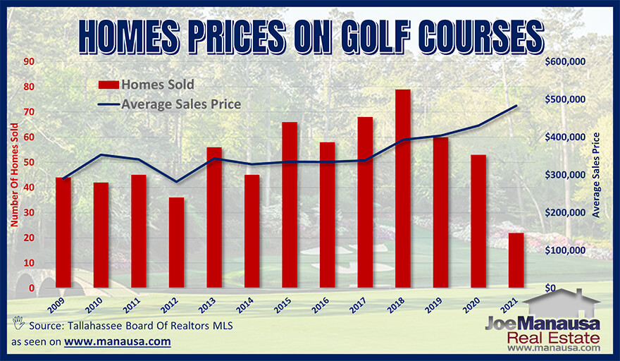 Average Tallahassee golf course home prices April 2021