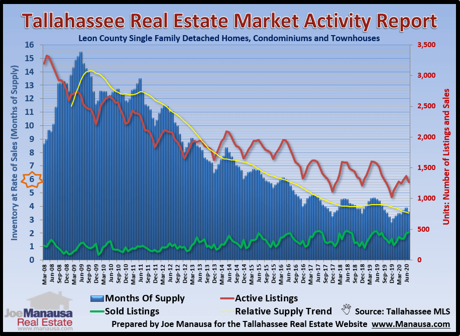 Relative supply of homes for sale in Tallahassee