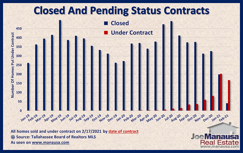 Graph shows the status of homes sold and under contract February 2021