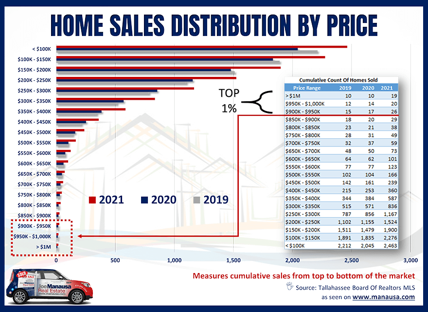 This graph is very helpful to show just how few homes are sold in this top 1%