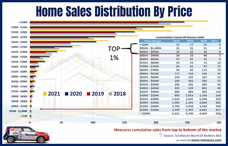 How Tallahassee home sales were distributed across all prices ranges