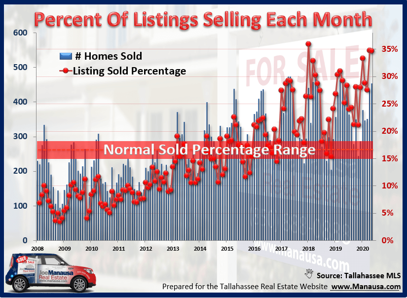 The percentage of listed homes that were sold each month