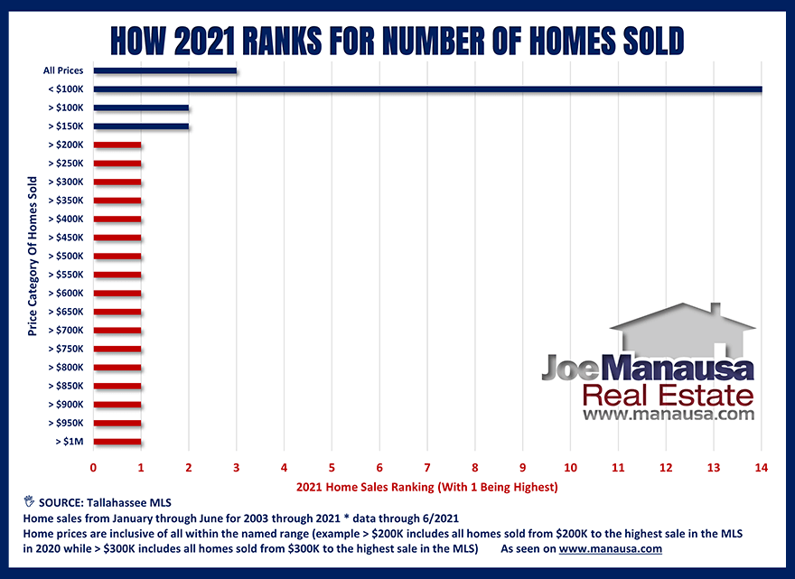 How 2021 Ranks For Home Sales By Price Range