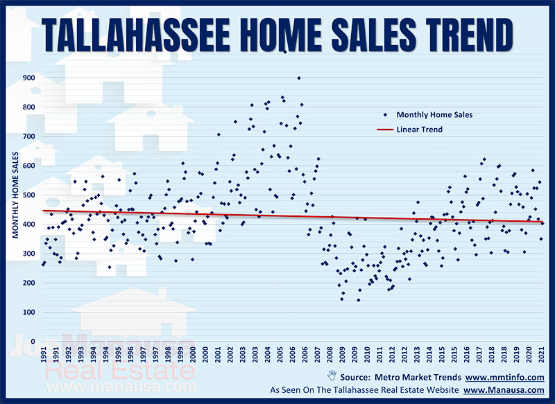 Graph of all home sales in Tallahassee 1991 to 2021