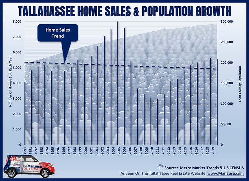 Graph of home sales versus population change in Tallahassee, Florida