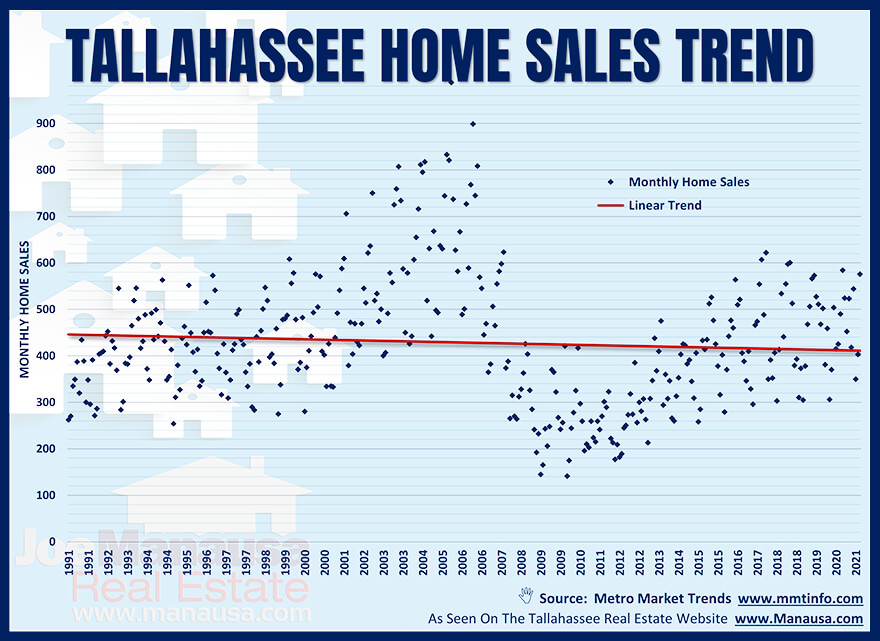 Graph of all home sales in Tallahassee from 1991 through 2021