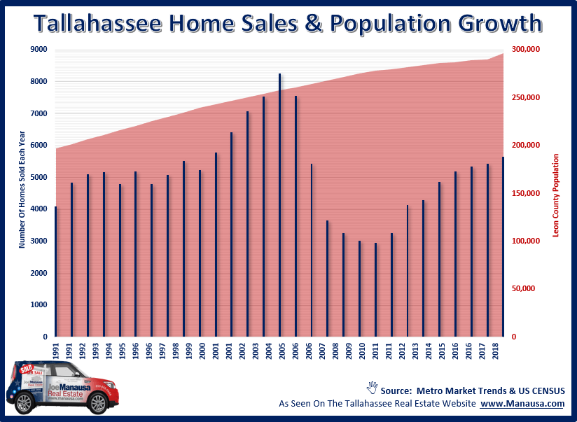 Graph of home sales and population change in Tallahassee