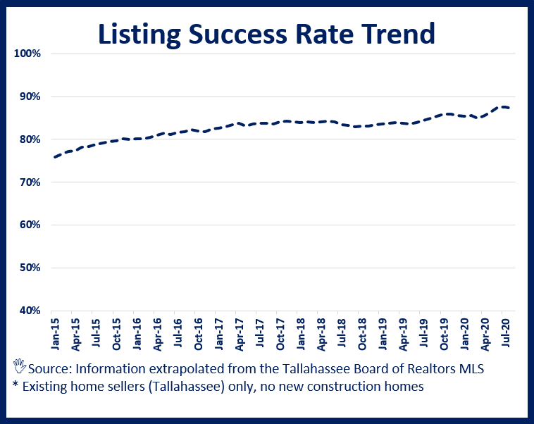 Graph of home seller success rate over time
