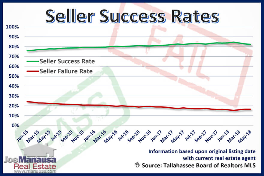 Real estate graph measures the one-year trend of both the success and failure rates for home sellers in Tallahassee.