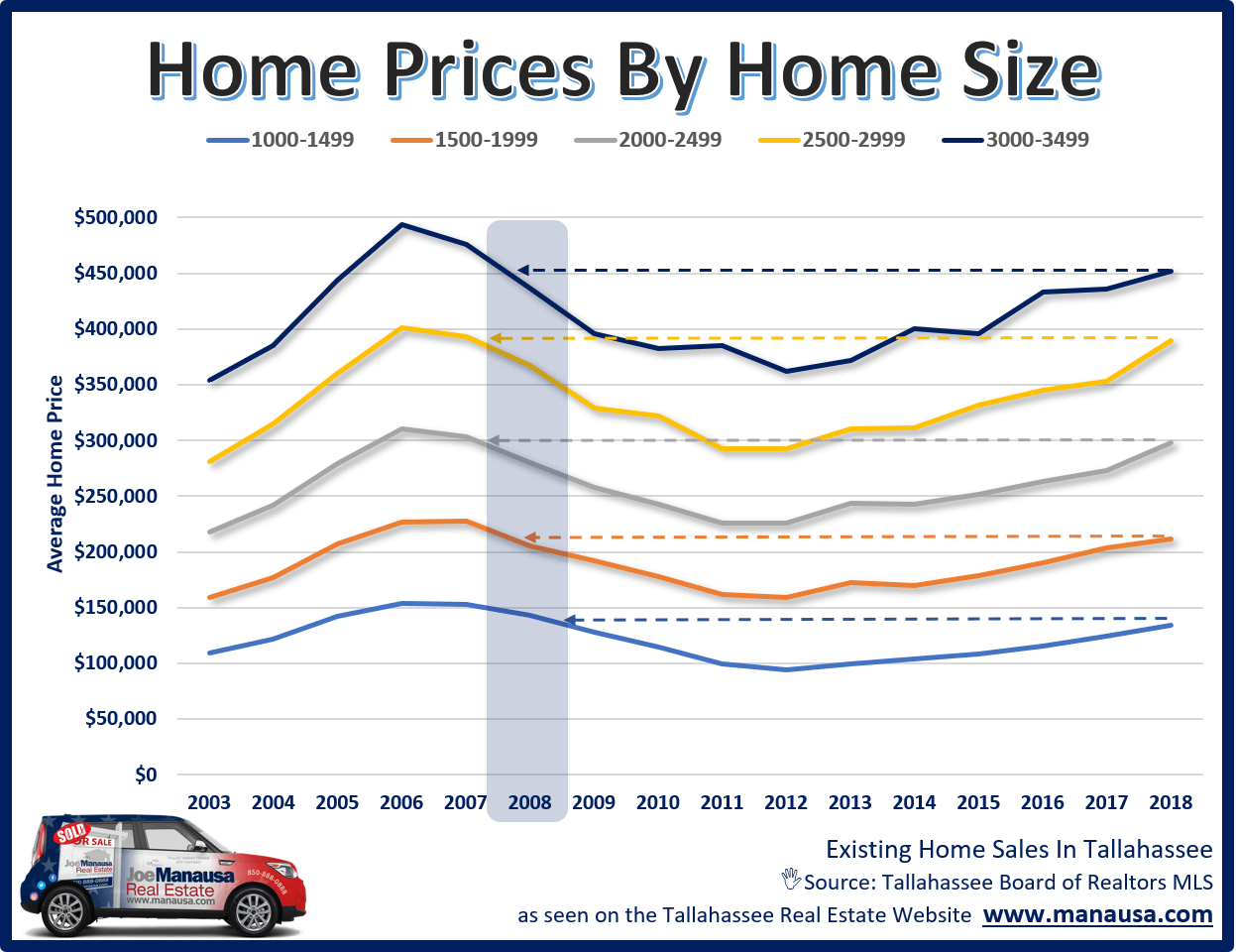 Home prices in Tallahassee, sorted by differing ranges of home sizes