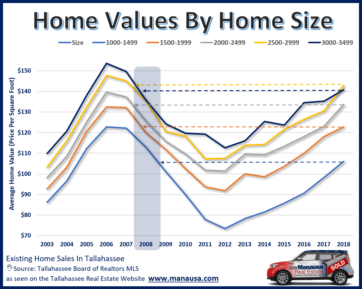 Home values in Tallahassee arranged by differing levels of home sizes