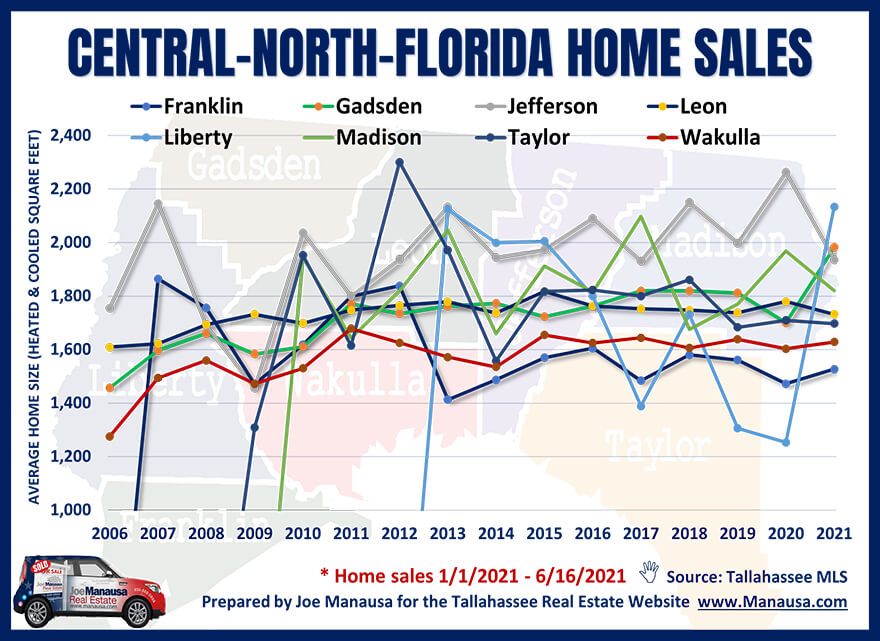 Graph Of Average Home Sizes In Central-North Florida