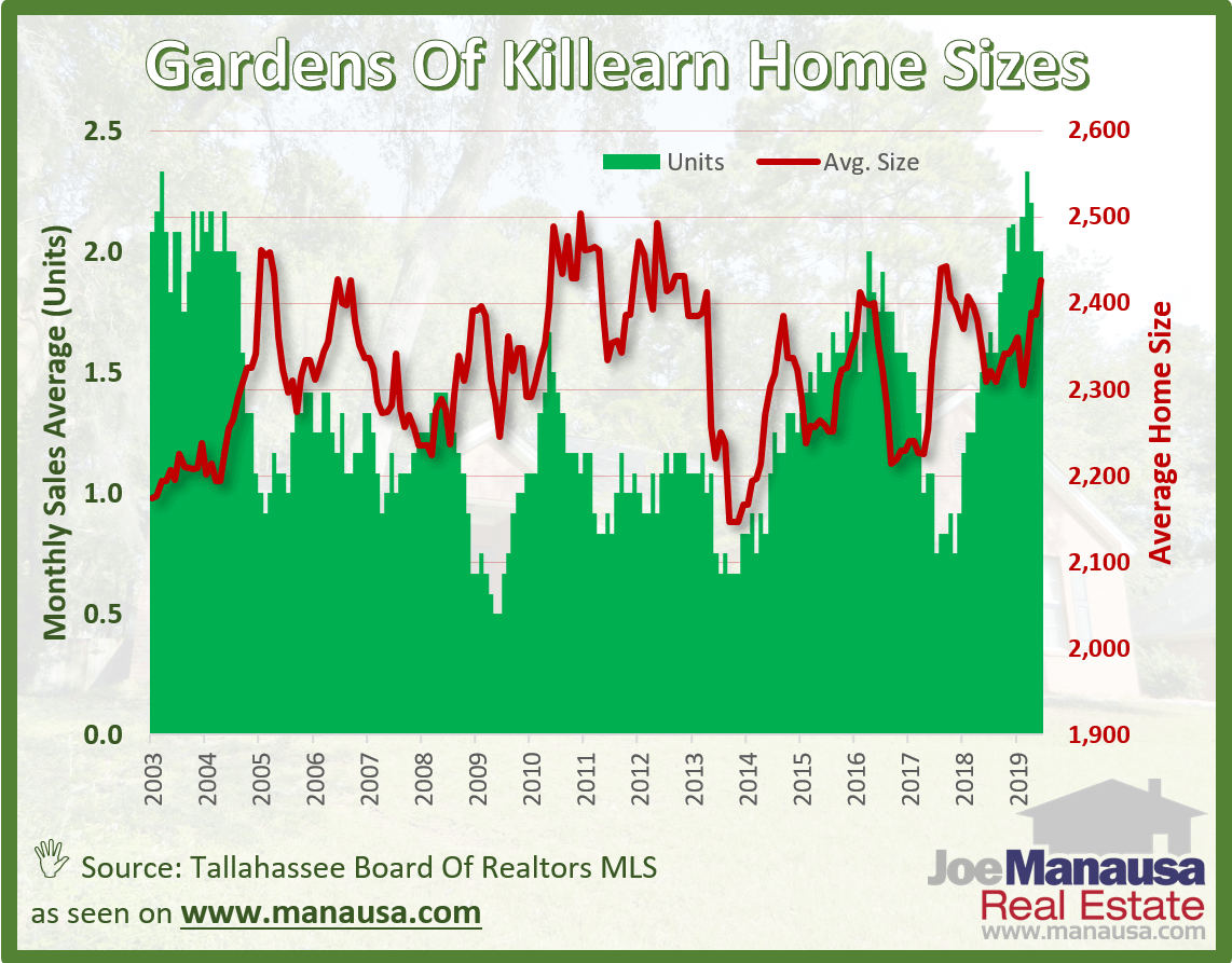 The average home size sold in the Gardens of Killearn over the past year has been 2,427 square feet