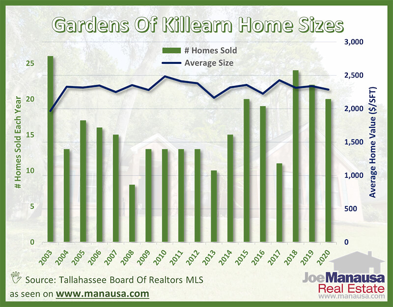 The average home size sold in the Gardens of Killearn October 2020