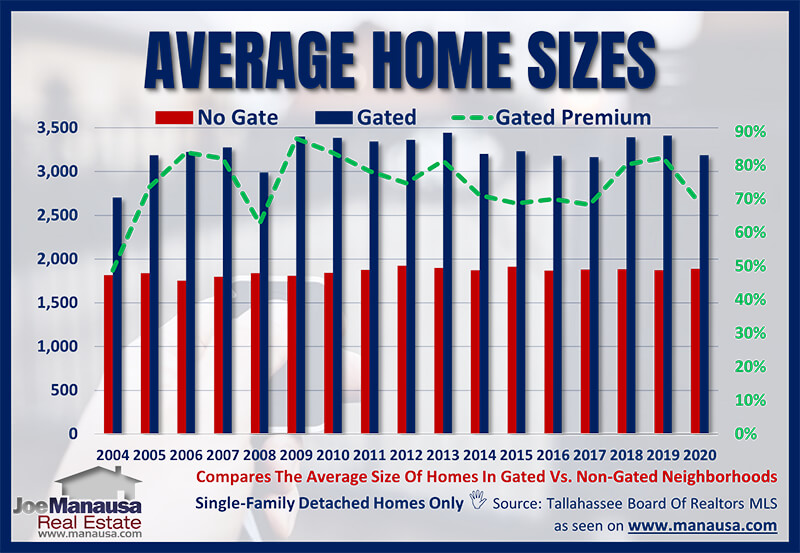 Average home size in a gated community in Tallahassee